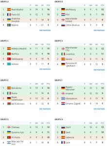 grupos champions 2015-2016